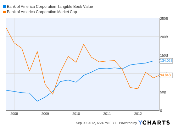 BAC Tangible Book Value Chart
