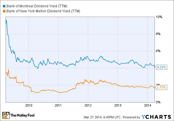 BMO Dividend Yield (TTM) Chart