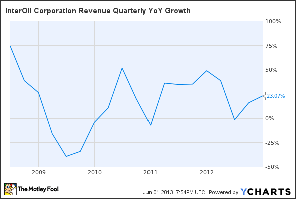 IOC Revenue Quarterly YoY Growth Chart