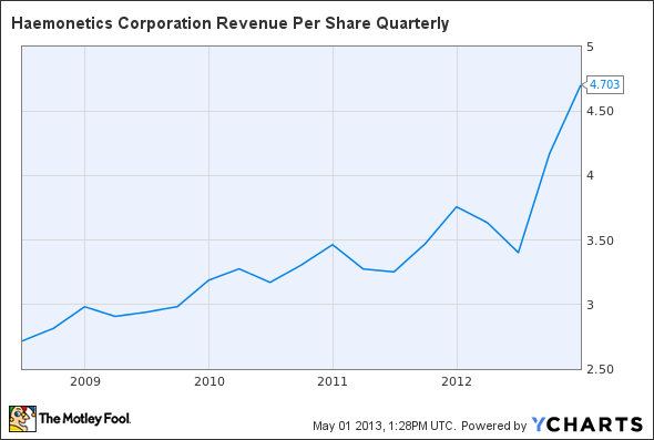 HAE Revenue Per Share Quarterly Chart