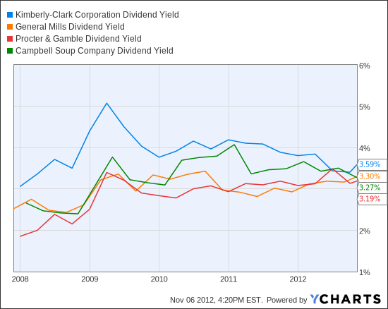 KMB Dividend Yield Chart