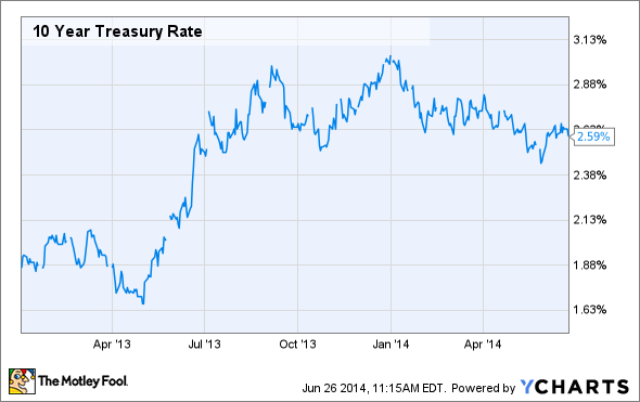 10 Year Treasury Rate Chart