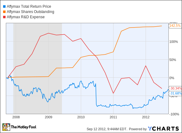 AFFY Total Return Price Chart