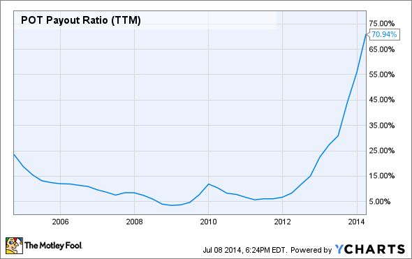 POT Payout Ratio (TTM) Chart