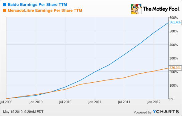 BIDU Earnings Per Share TTM Chart