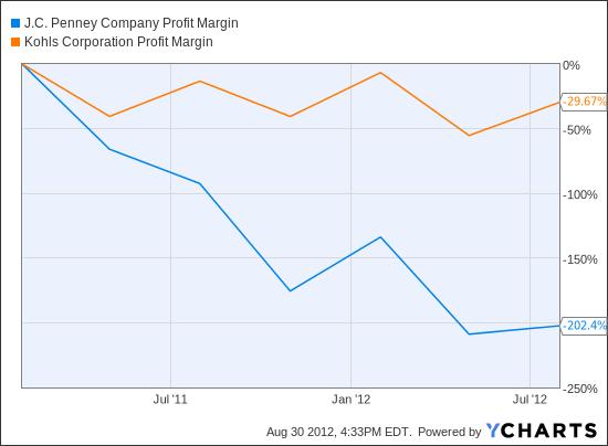 JCP Profit Margin Chart