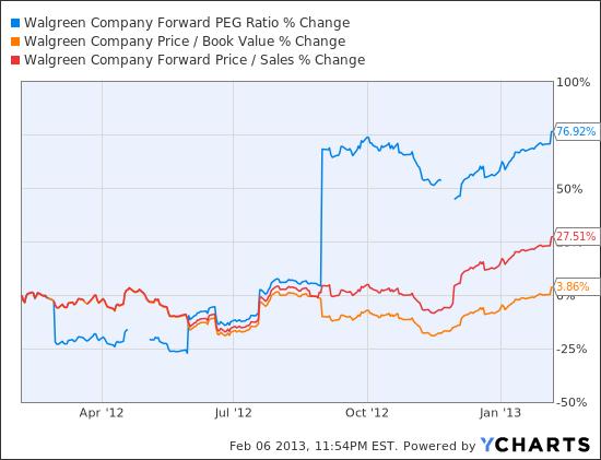 WAG Forward PEG Ratio Chart