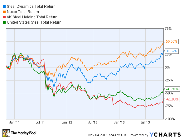 STLD Total Return Price Chart