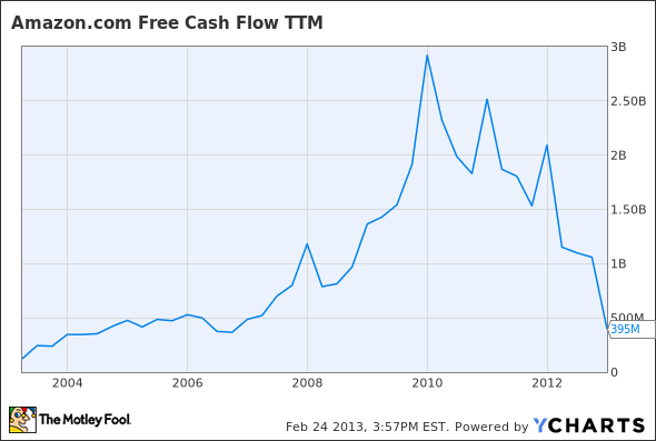 AMZN Free Cash Flow TTM Chart