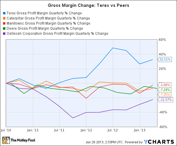 TEX Gross Profit Margin Quarterly Chart