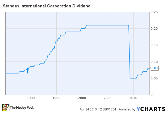 SXI Dividend Chart