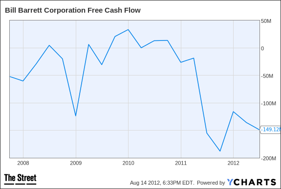 BBG Free Cash Flow Chart