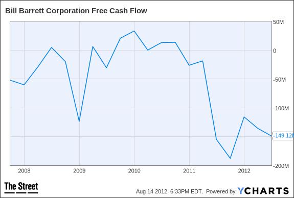 BBG Free Cash Flow Chart