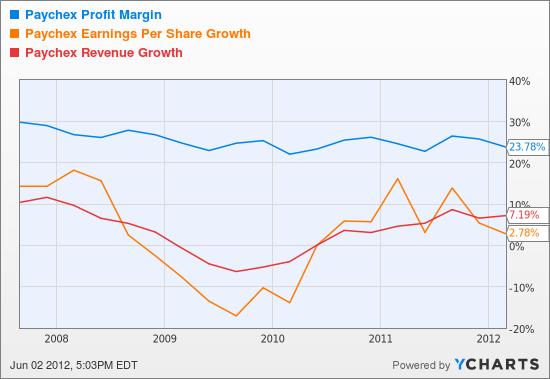 PAYX Profit Margin Chart
