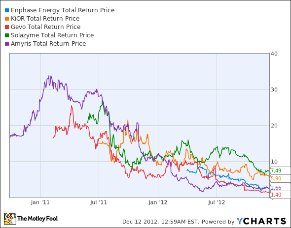 ENPH Total Return Price Chart