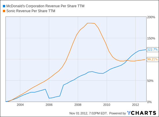 MCD Revenue Per Share TTM Chart