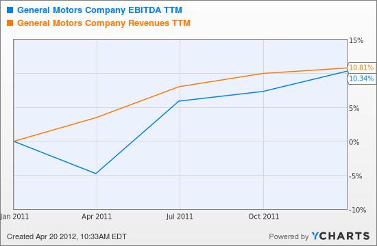 GM EBITDA TTM Chart