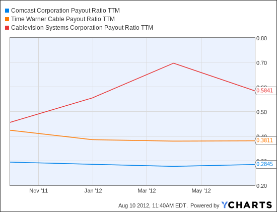 CMCSA Payout Ratio TTM Chart