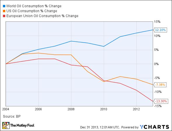 World Oil Consumption Chart