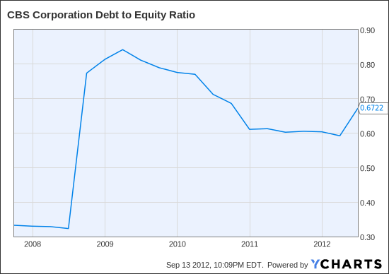 CBS Debt to Equity Ratio Chart
