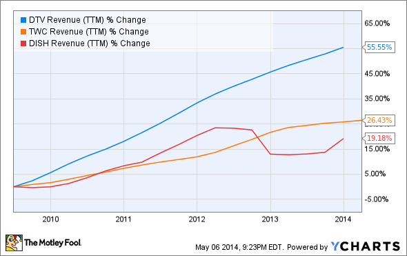 DTV Revenue (TTM) Chart