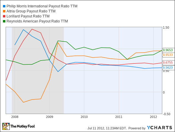 PM Payout Ratio TTM Chart