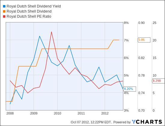 RDSA Dividend Yield Chart