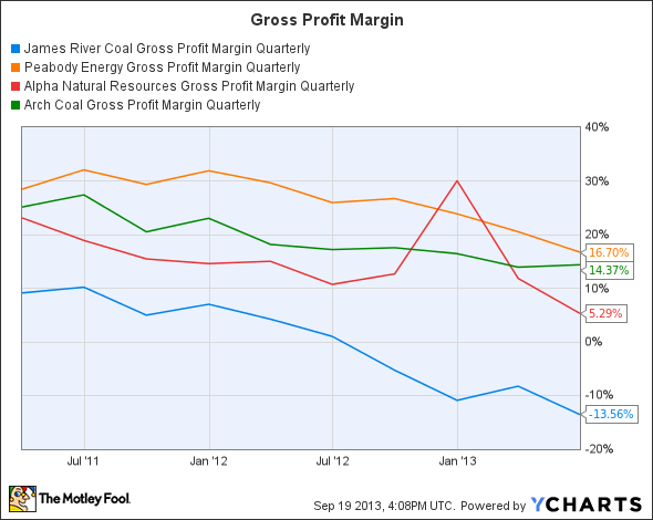 JRCC Gross Profit Margin Quarterly Chart