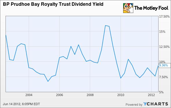 BPT Dividend Yield Chart