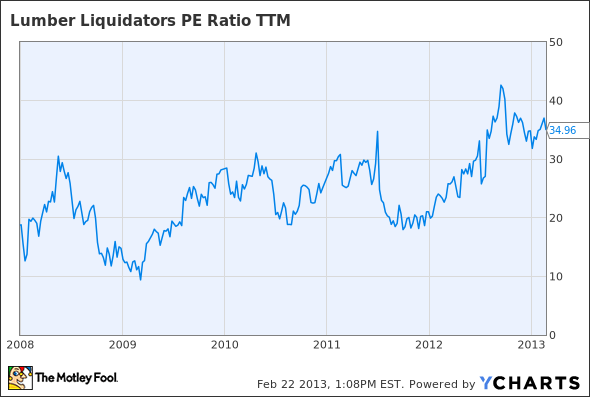 LL PE Ratio TTM Chart