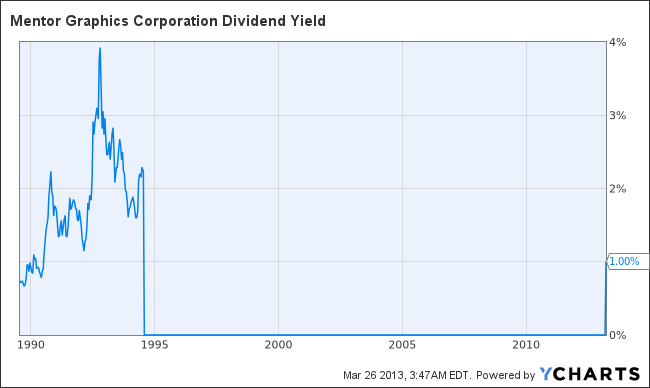 MENT Dividend Yield Chart