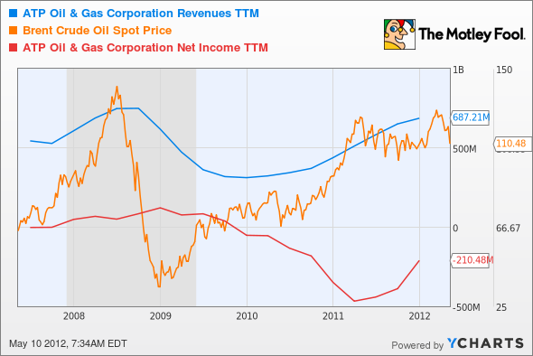 ATPG Revenues TTM Chart