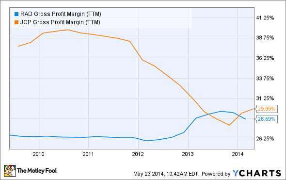 RAD Gross Profit Margin (TTM) Chart