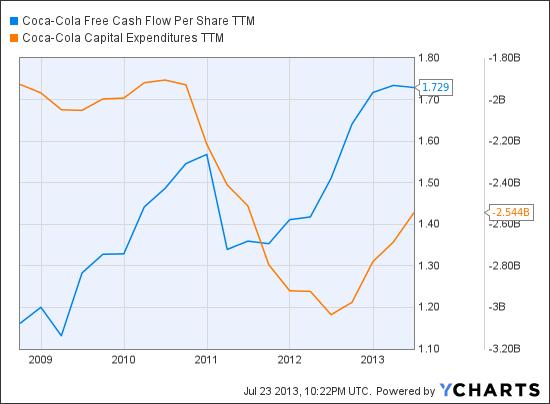 KO Free Cash Flow Per Share TTM Chart
