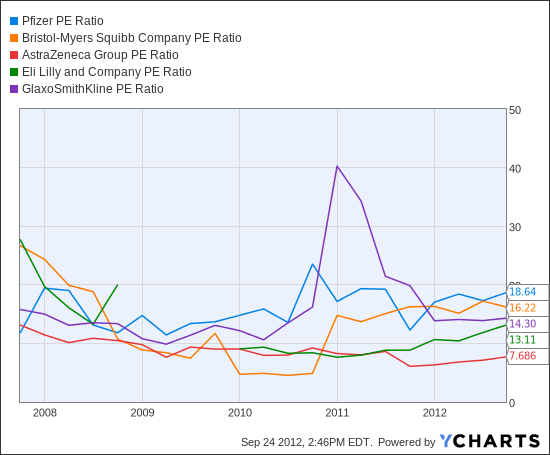 PFE PE Ratio Chart