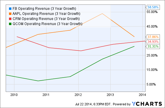 FB Operating Revenue (3 Year Growth) Chart