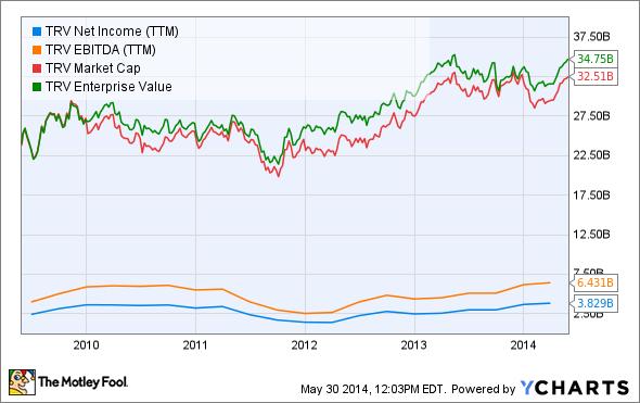 TRV Net Income (TTM) Chart