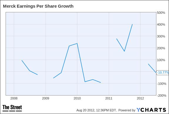MRK Earnings Per Share Growth Chart
