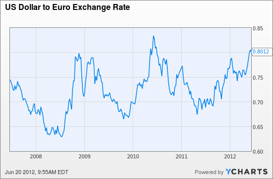 Eur Usd Euro Vs Us Dollar Exchange Rate Past 5 Years