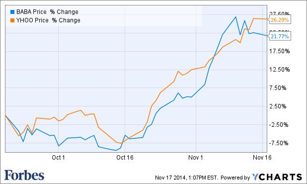 alibaba stock price chart