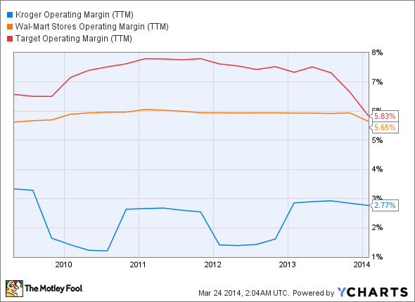 KR Operating Margin (TTM) Chart