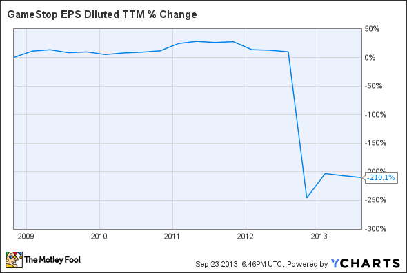 GME EPS Diluted TTM Chart