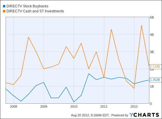 DTV Stock Buybacks Chart