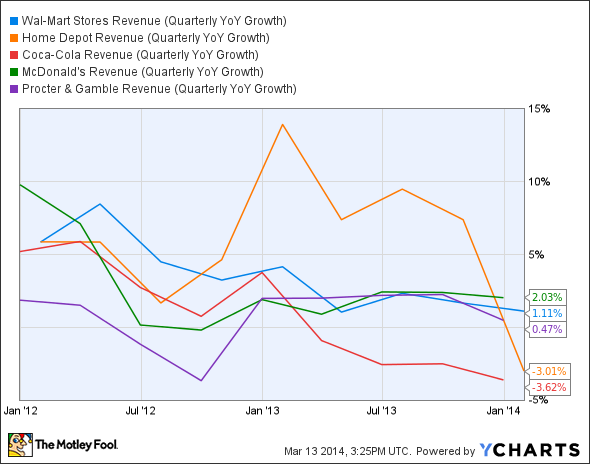 WMT Revenue (Quarterly YoY Growth) Chart