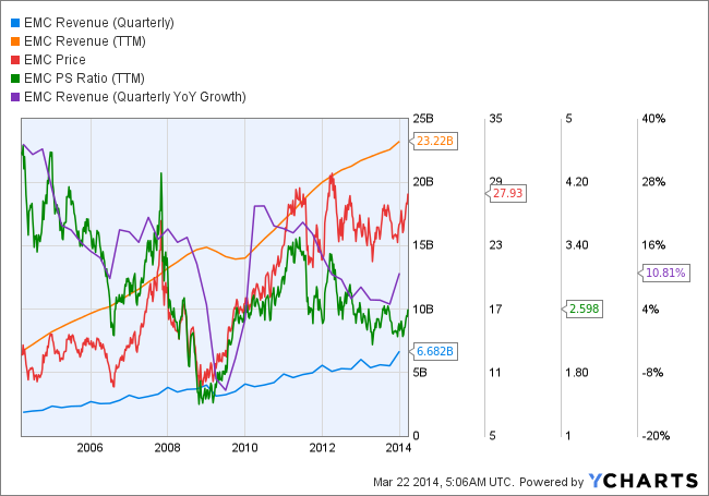 EMC Revenue (Quarterly) Chart