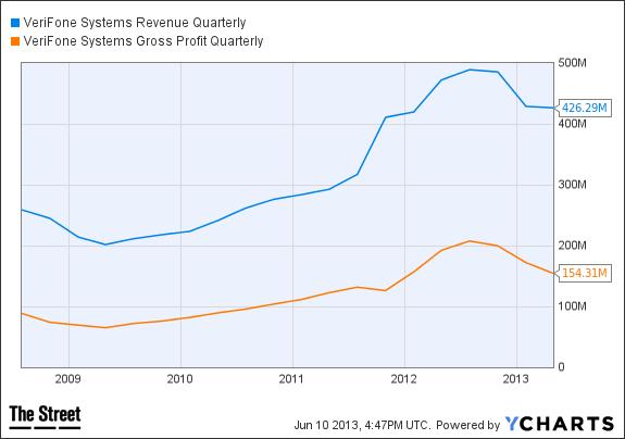 PAY Revenue Quarterly Chart