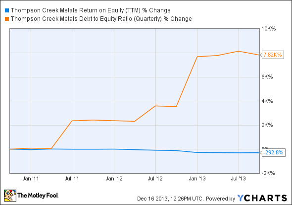 TC Return on Equity (TTM) Chart