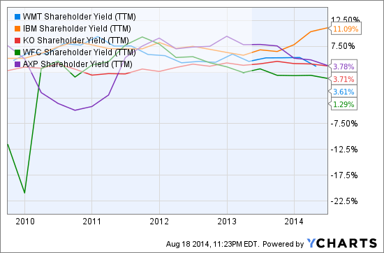 WMT Shareholder Yield (TTM) Chart