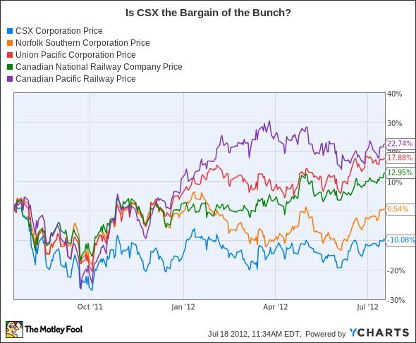 CSX Chart