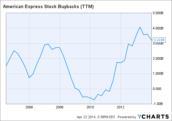 AXP Stock Buybacks (TTM) Chart
